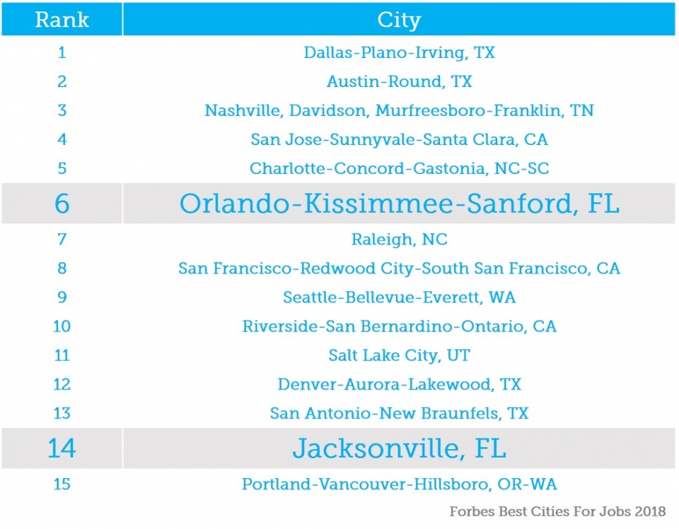 Best Cities For Jobs in 2018